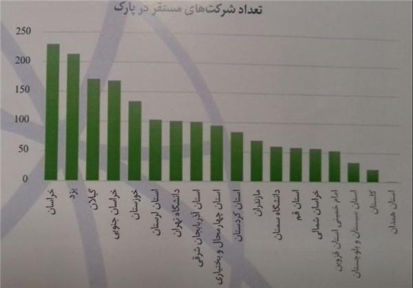 ارائه ۲۴۳ فرصت مطالعات خارج از کشور برای اعضای هیئت علمی دانشگاهها