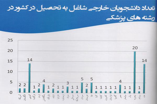 مقصد دانشجویان ایرانی کجاست