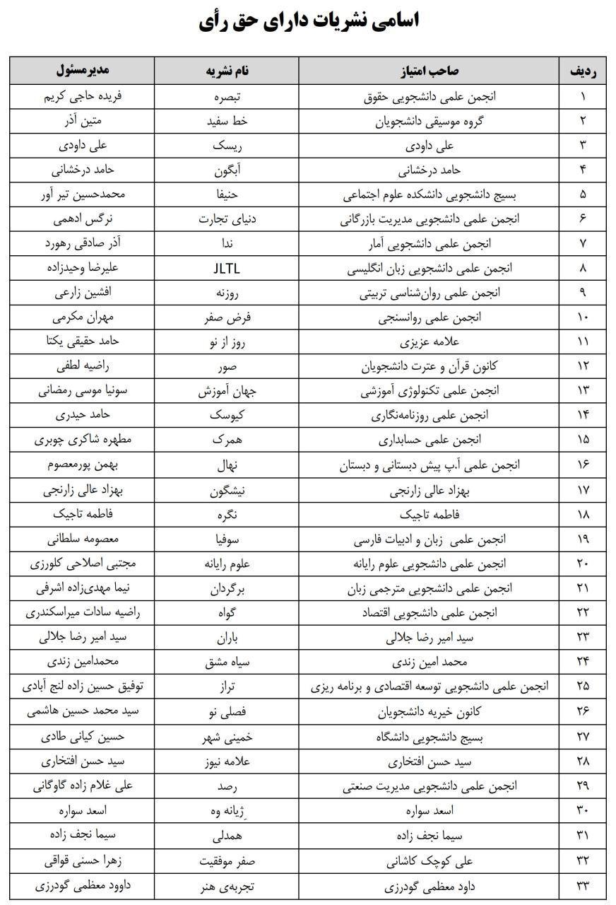 اسامی کاندیداها برای عضویت در کمیته ناظر بر نشریات دانشگاه علامه