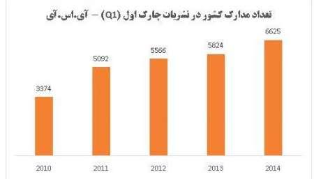 افزایش 2 برابری مقالات ایران در میان اثرگذارترین مدارک علمی دنیا