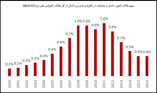 سهم ایران از کل تولید علم دنیا اعلام شد